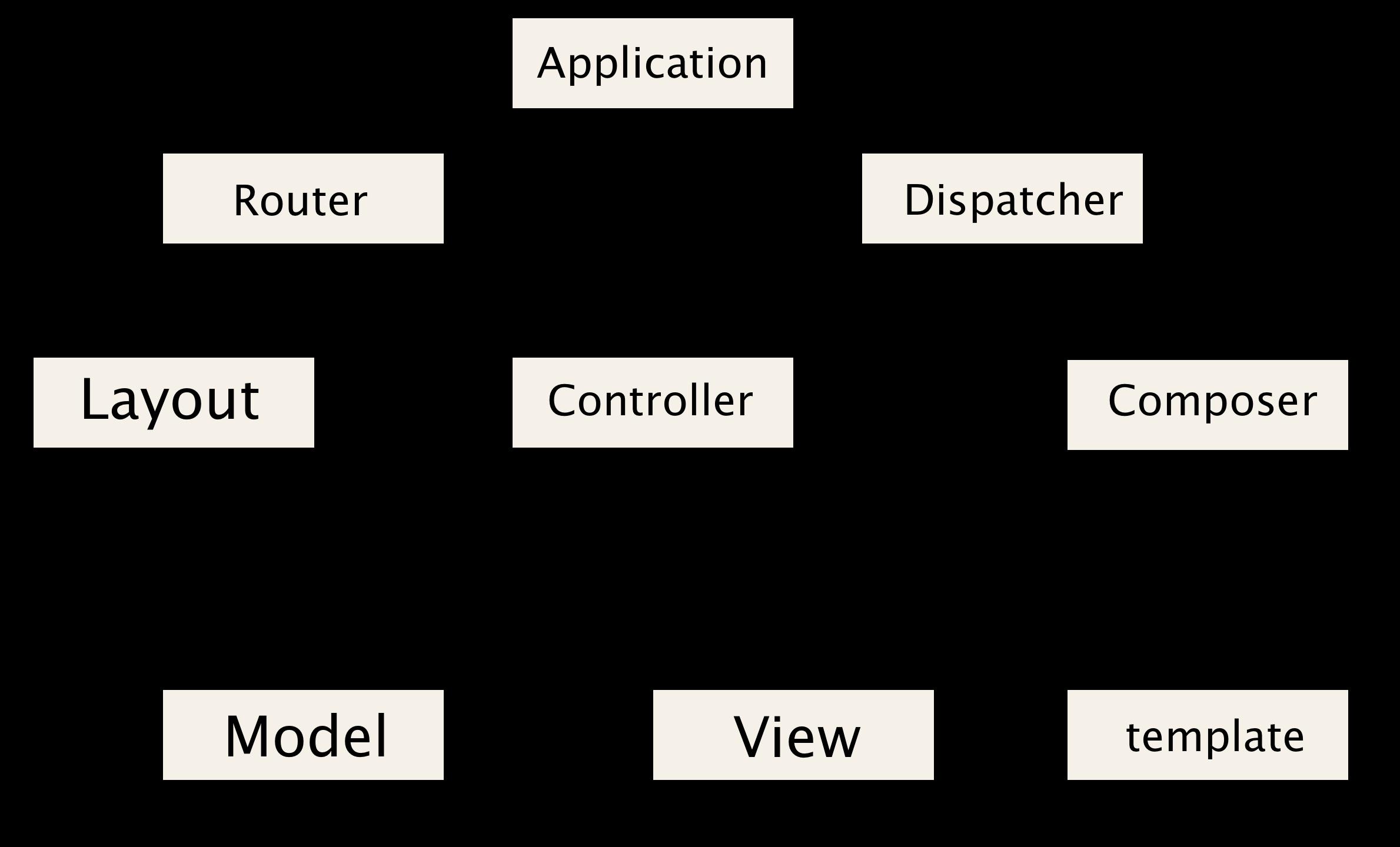 シングルページアプリケーション(SPA)を実現する技術(Backbone.js, Angular.js, Ember.js)